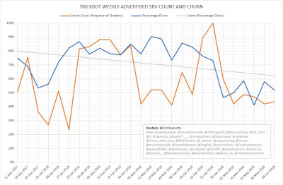 TrickBot Weekly Advertised SRV Count and Churn