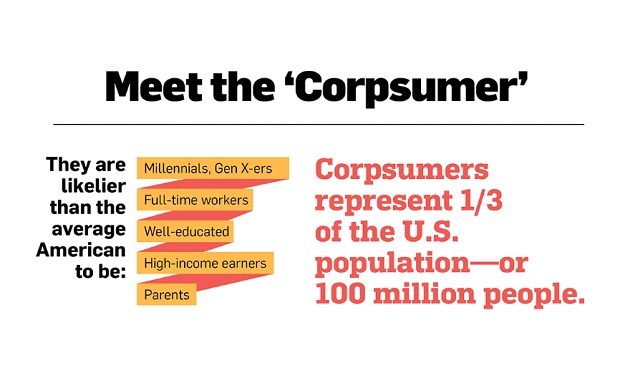 Meet the Corpsumers Who Care as Much About a Brand's Values as Its Products