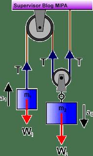 Rumus Percepatan dan Tegangan Tali pada Sistem dua katrol (tetap dan bebas)