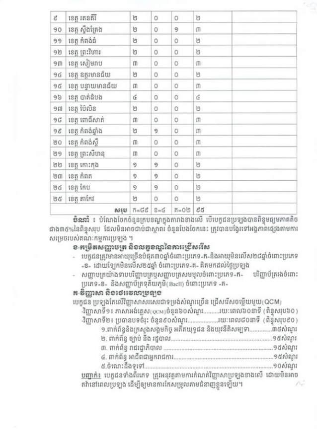 http://www.cambodiajobs.biz/2016/03/95-staffs.html