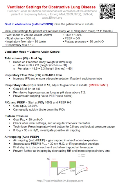 PG Medic Ventilator settings for obstructive lung disease