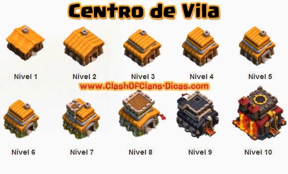 Niveis de Centro de Vila