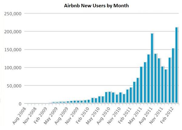 airbnbのユーザ増加ペース