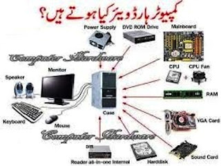 Computer Hardware In Urdu Pdf