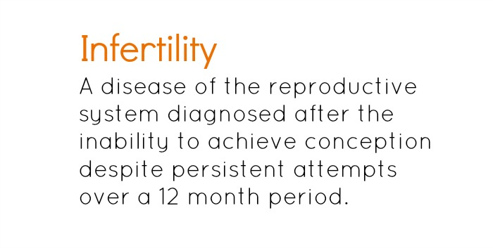 Infertility is a disease of the reproductive system.
