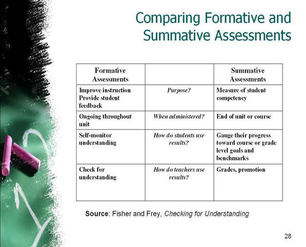 Fathimathwahyda pgce for Summative assessment template