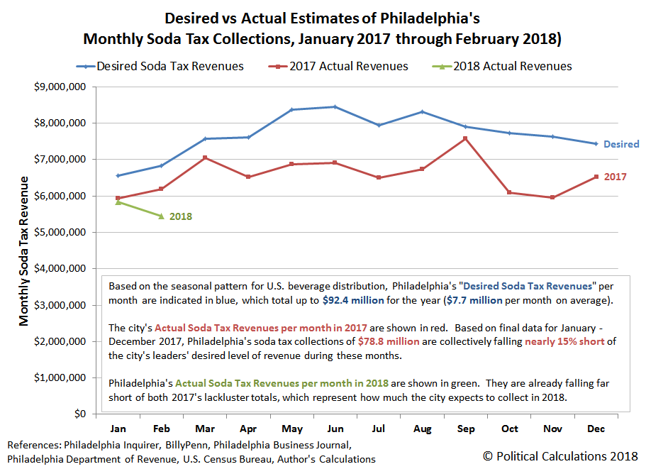Desired vs Actual Estimates of Philadelphia's Monthly Soda Tax Collections, January 2017 through February 2018
