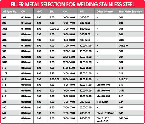 Unique Welding Rod Sizes Chart