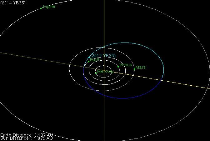 passagem asteroide proximo da Terra 27 de março de 2015