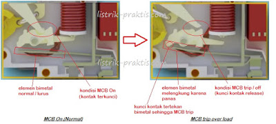 karakteristik thermal MCB
