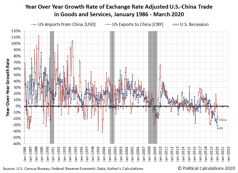 Year Over Year Growth Rate of Exchange Rate Adjusted U.S.-China Trade in Goods and Services, January 1986 - March 2020