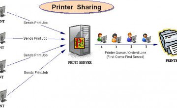 Cara Sharing Printer di Windows 7 Memakai LAN / Wifi