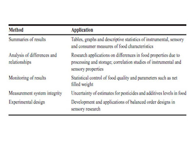 Statistical applications in food science