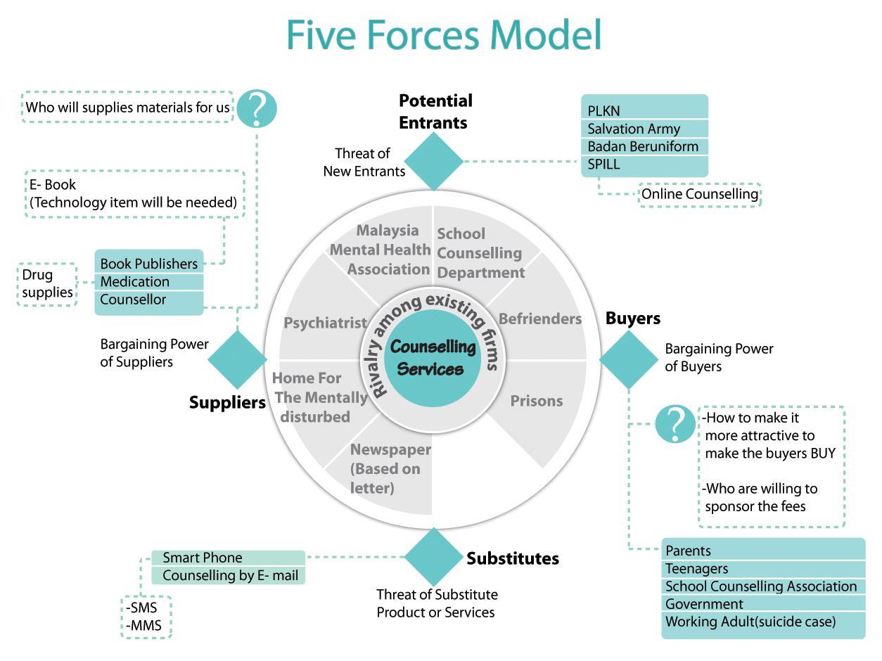 Michael Porter's 5 forces model