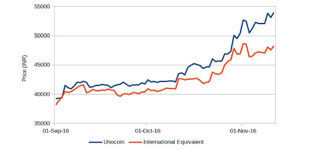 Biểu đồ giá Bitcoin tại sàn Unocoin Ấn Độ so với thế giới
