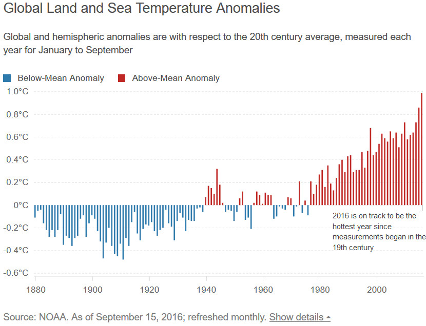 Global Land & Sea Temperature Anomalies (1880 - 2016)