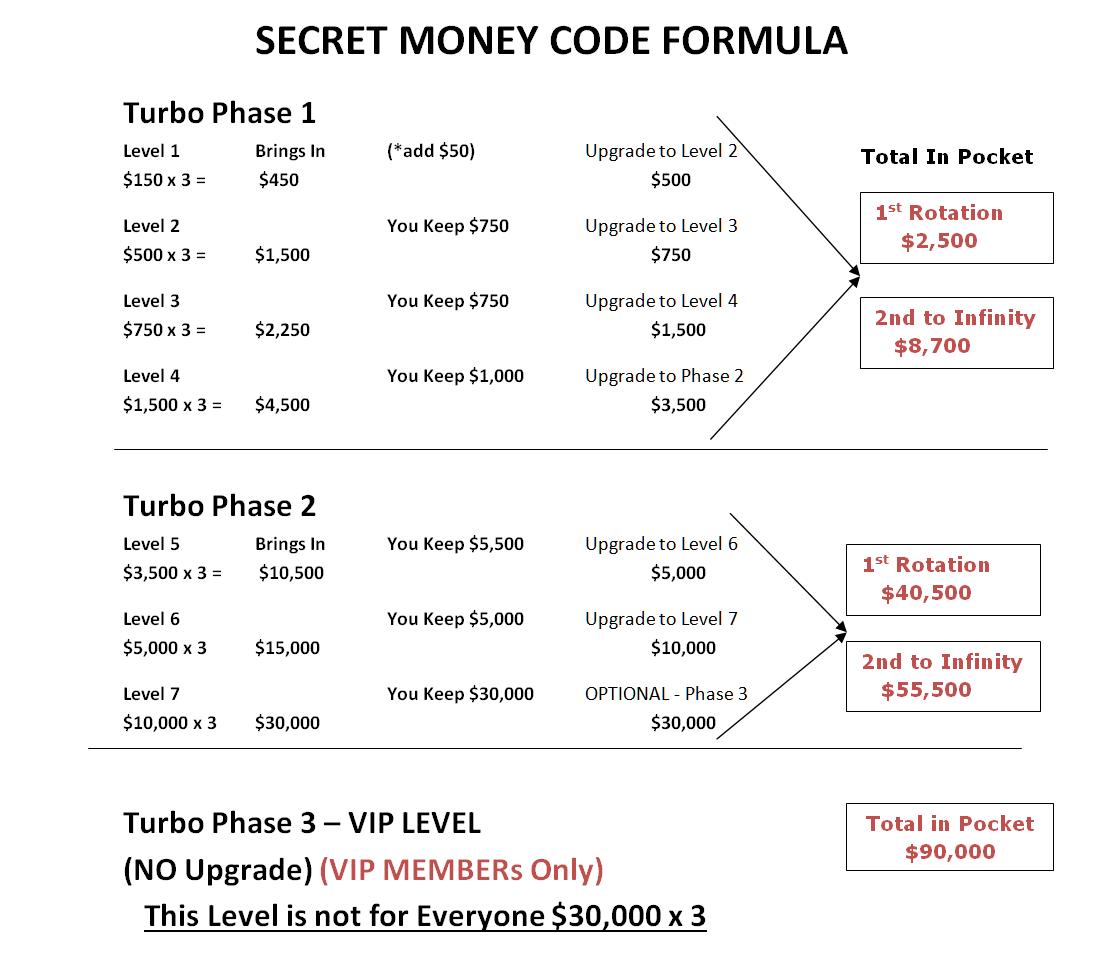 secret codes on money