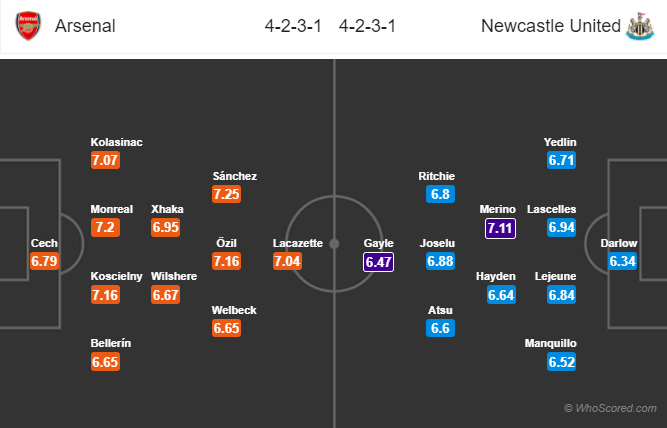 Lineups, News, Stats – Arsenal vs Newcastle United