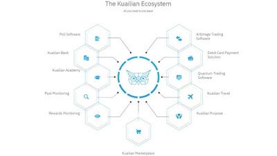Ecosistema Kuailian