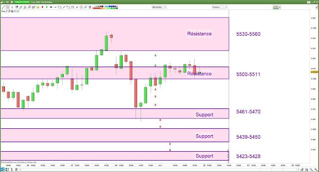 plan de trade bilan cac40 [01/10/18]