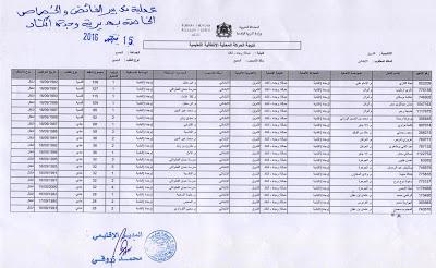 نتيجة عملية تدبير الفائض والخصاص بمديرية وجدة أنجاد 2017/2016