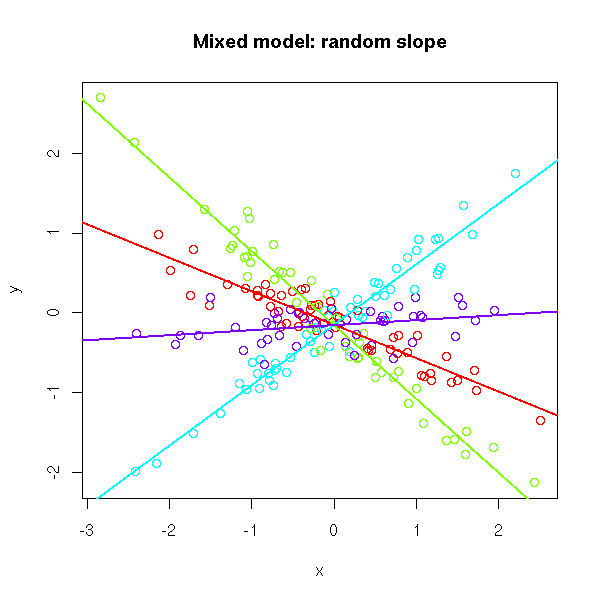 R tutorial for Spatial Statistics: Linear Mixed Effects