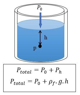Fluida Statis, Tekanan Hidrostatis, Hukum Pascal, Archimedes, Rumus dan Contoh Soal