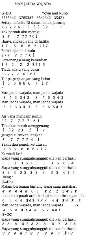 Not Angka Pianika Lagu Yovie and Nuno Man Jadda Wajada
