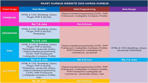 Biaya Kursus Web Master DUMET School Jakarta Depok