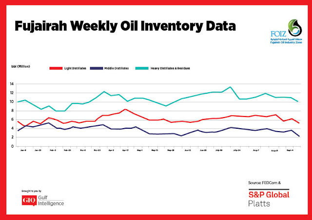 Chart Attribute: Fujairah Weekly Oil Inventory Data (Jan 9-Sep 11, 2017) / Source: The Gulf Intelligence