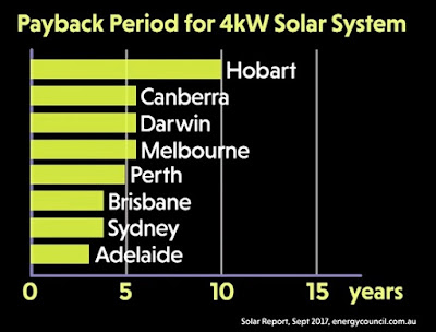 payback periods for solar panels