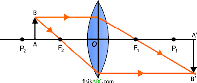 sifat bayangan yang dibentuk lensa cembung (konveks) ketika Benda berada di antara F2 dan P2 (Ruang 2)