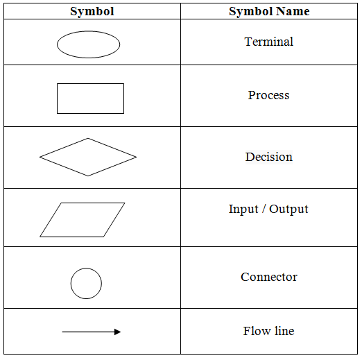 c flowchart Programming flowcharts for c language 1 flowchart's nitin chandwani 2 • flowchart are the graphical representation of a solution to a particular problem, which comes under the category of programming practices and techniques, in simple words flowchart is a graphical representation of a program.