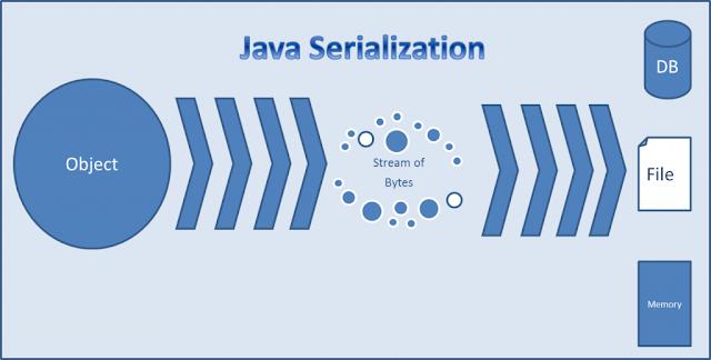 Serialization in Java, Oracle Java Certification, Oracle Java Guides, Oracle Java Learning