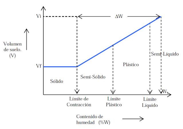 gráfico límite de contracción