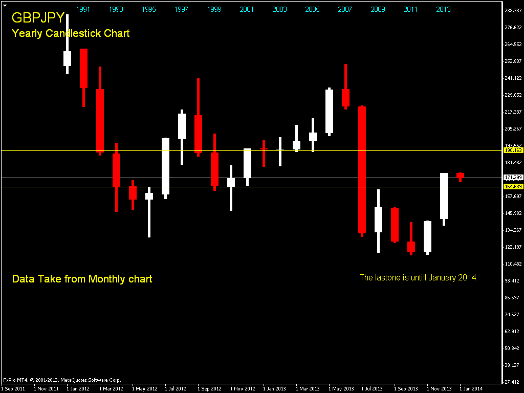 Chart forex indonesia