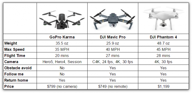 Spesifikasi DJI Mavic Pro Drone - OmahDrones