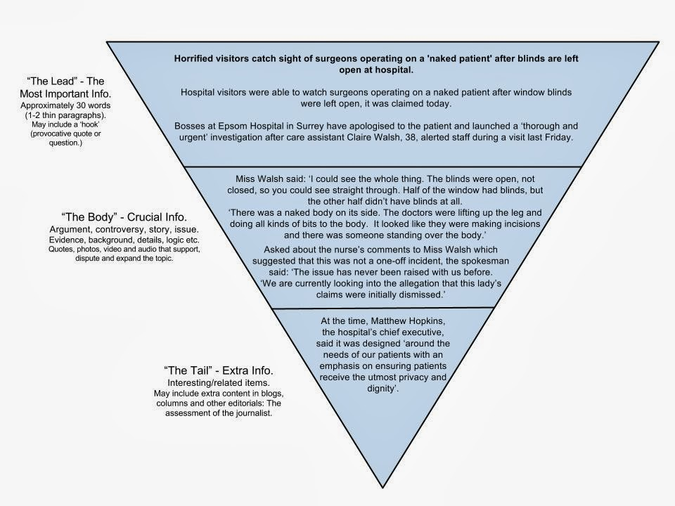 Using Inverted Pyramid Structure in Writing