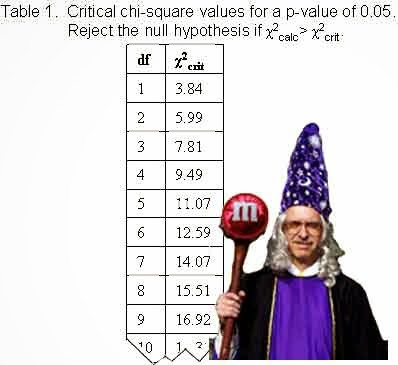 Ciencias de joseleg 7 algunas pruebas de variables for Chi square table 99 degrees of freedom
