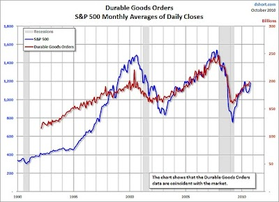Durable Goods Orders Indicator