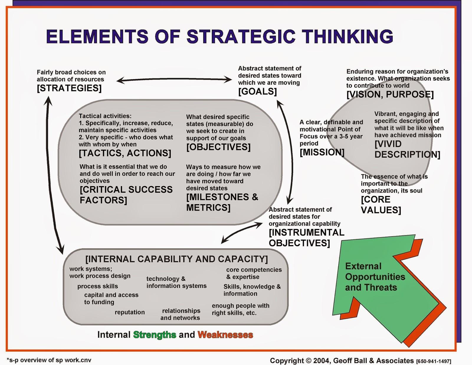 Strategic Planning Framework Diagram 1999 Isuzu Rodeo Radio Wiring Omb September 2014