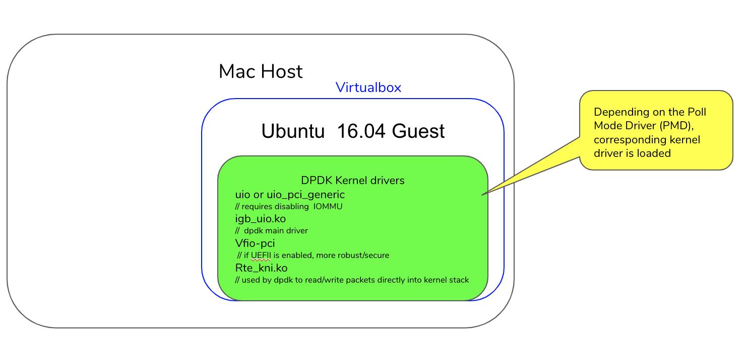 DPDK No Ethernet ports | Cmd Line Linux