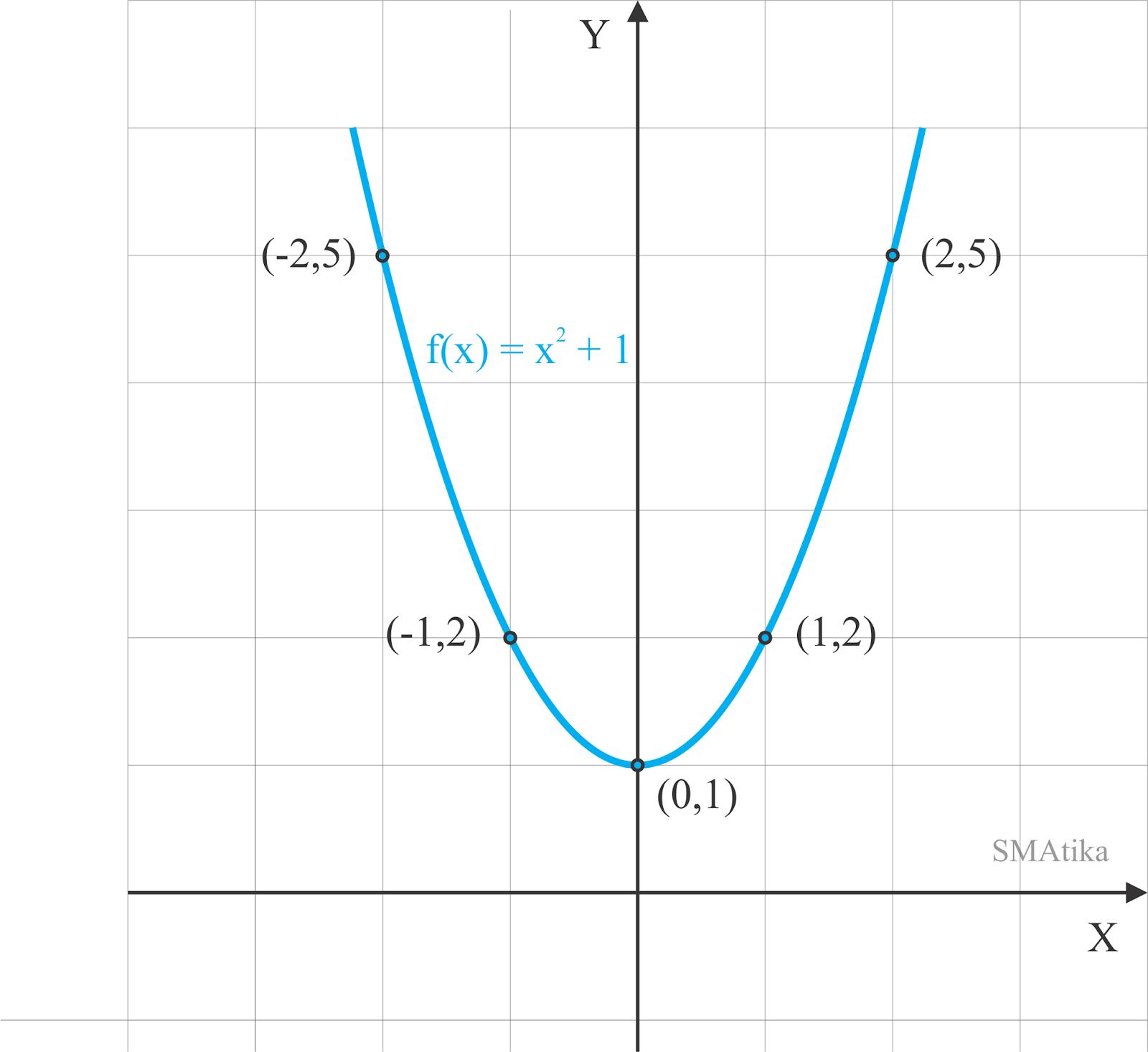Sketsa grafik f(x) = x^2 + 1