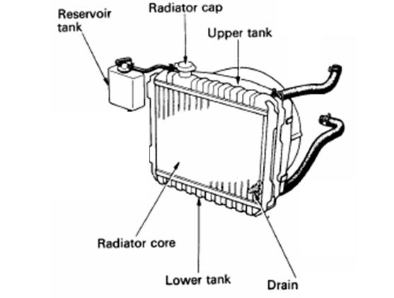 Tips Menambah Air Radiator