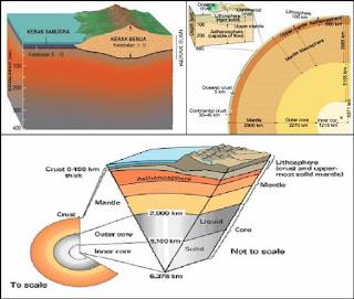 anatomi lapisan bumi