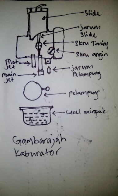 cara servis karburator motor