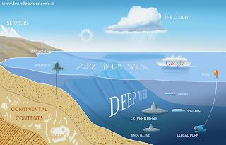 Apakah Deep Web?