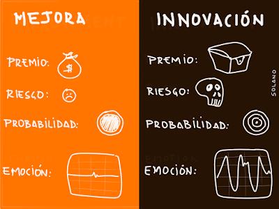 Innovatoon Mejora vs Innovación