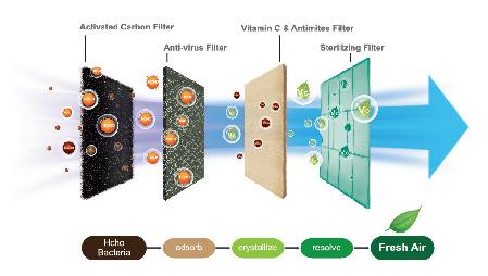 lưới lọc đa chiều AirFresh điều hòa casper