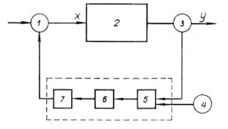 Структурная схема системы автоматического регулирования (САР)
